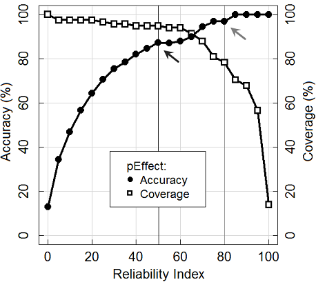 Figure 1 Fig 1: Reliable predictions are more accurate.  The figure shows the cumulative percent of accuracy/coverage of pEffect predictions at or above a given reliability index (RI). The graphs were obtained using the homology-reduced sets of 115 type III effector and 3,460 non-effector proteins in five-fold cross-validation. At the default reliability score of RI=50 (black vertical line), 95% of type III effectors are identified at 87% accuracy (black arrow). At a higher reliability score of RI=80 (gray vertical line), prediction accuracy increases to 97% at the cost of lower coverage of 78% (gray arrow).